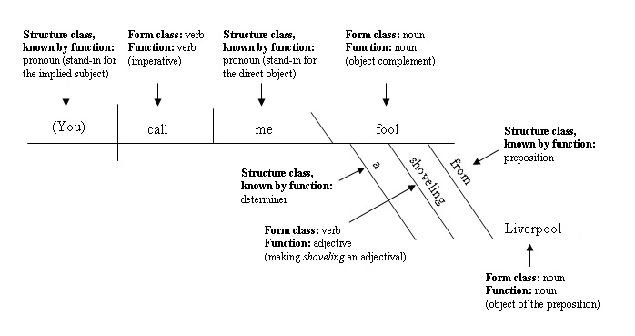 A modern take is take a noun on parts of speech writingcks sentence diagram ccuart Choice Image