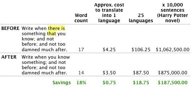 tight writing spreadsheet