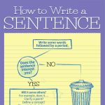 how to write a sentence: infographic snippet