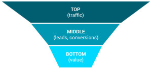 sales funnel top middle bottom