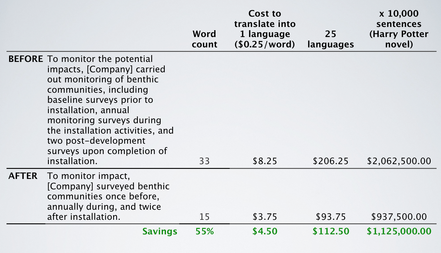 word-count-reduction-Tim